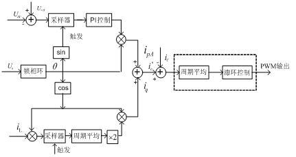电流环采用的滞环比较控制能快速跟踪参考电流指令